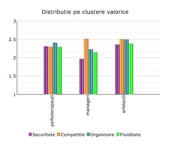 clustere-scoruri
