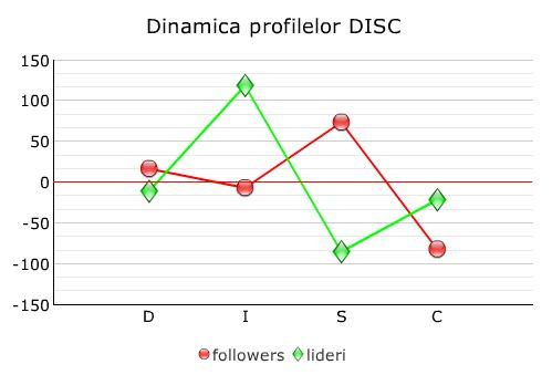dinamica DISC